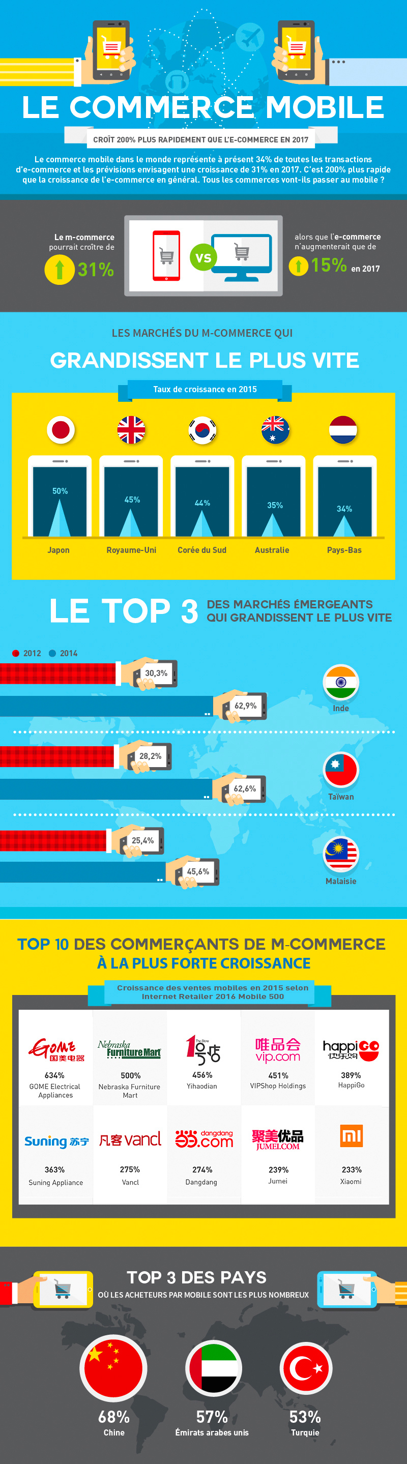 mcommerce-infographie-1