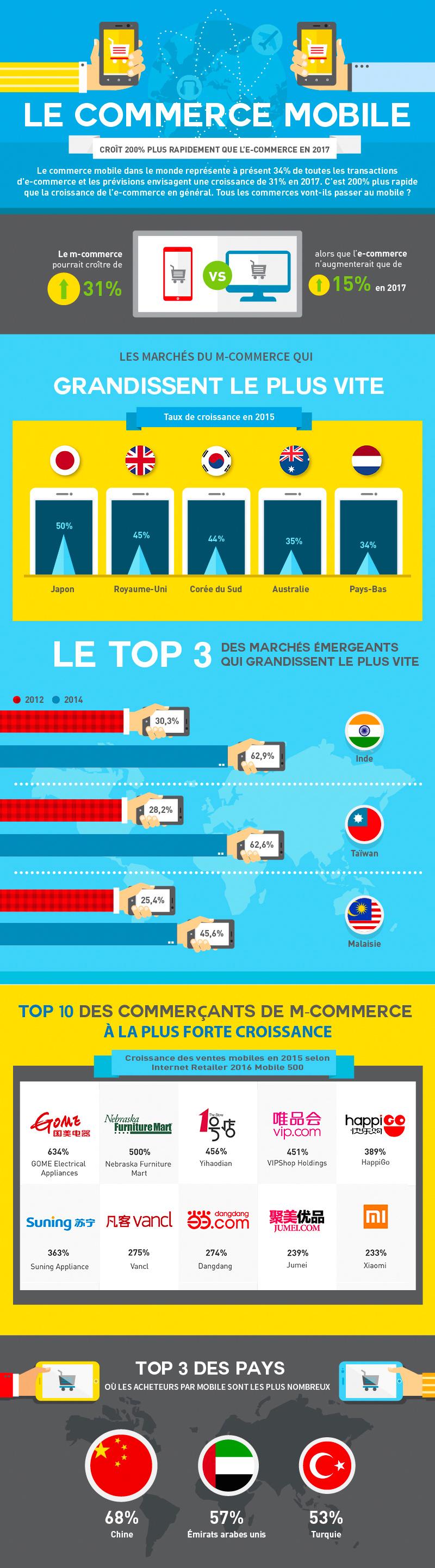 mcommerce-infographie-1