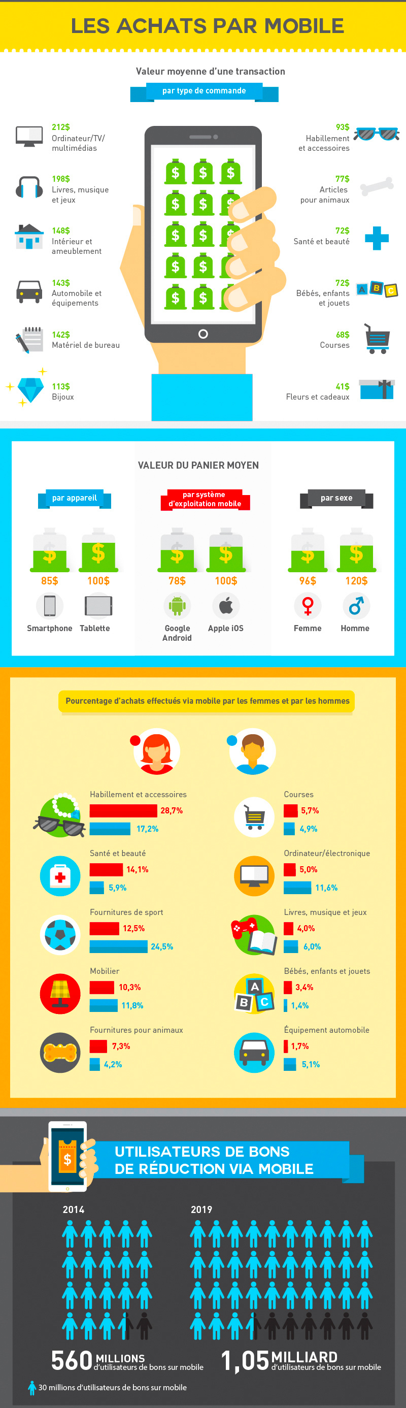 mcommerce-infographie-2
