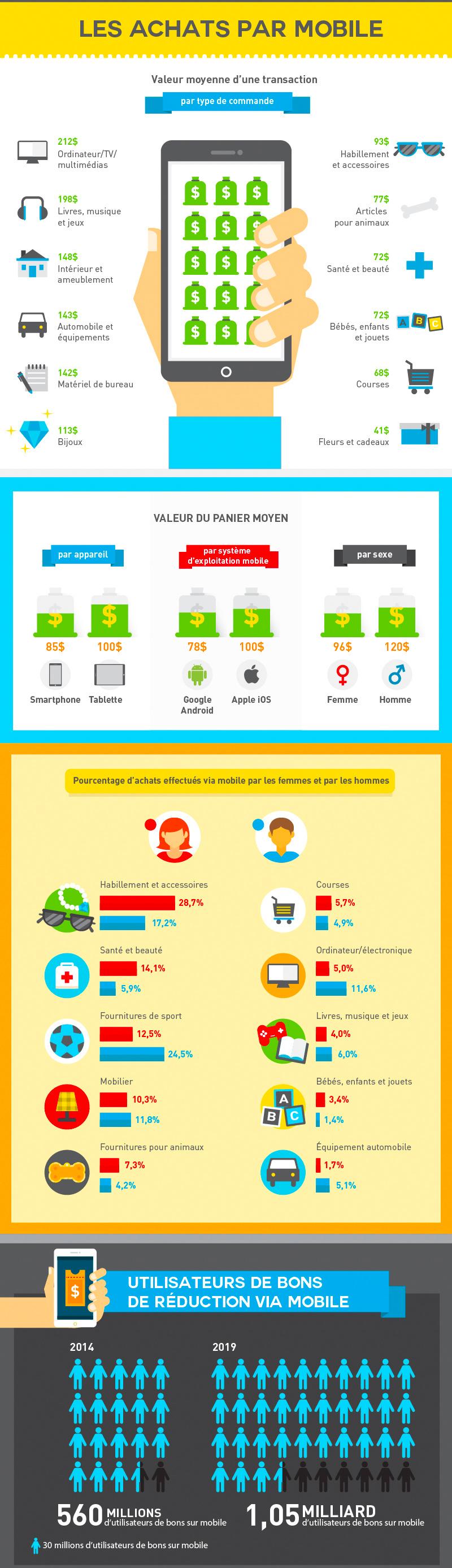 mcommerce-infographie-2