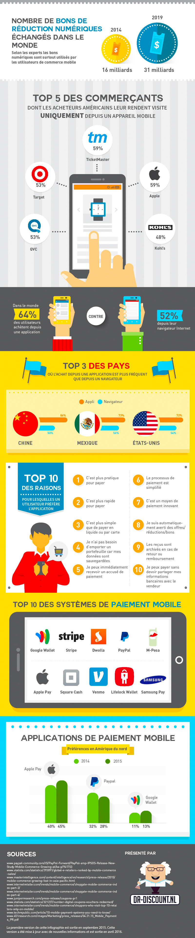 mcommerce-infographie-3